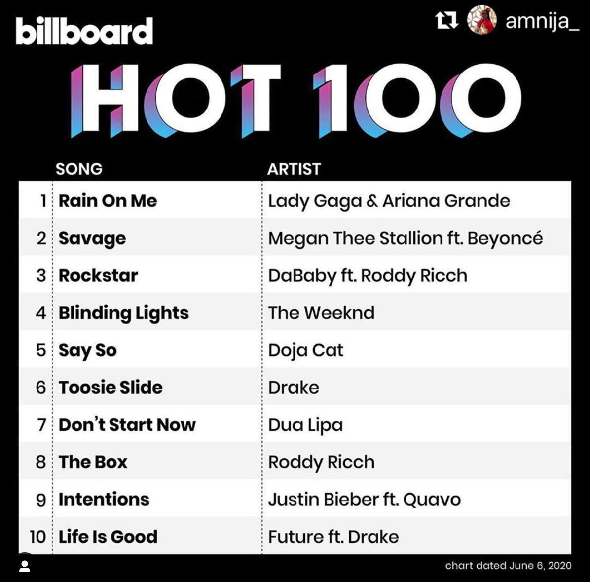 "Billboard Hot 100 chart featuring Nija Charles in the #1 Spot with ""Rain On Me"" by Lady Gaga and Ariana Grande"